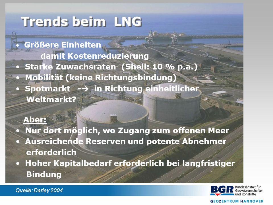 Trends beim LNG Größere Einheiten damit Kostenreduzierung Starke Zuwachsraten (Shell: 10 % p.a.) Mobilität (keine Richtungsbindung) Spotmarkt - in Richtung einheitlicher Weltmarkt.