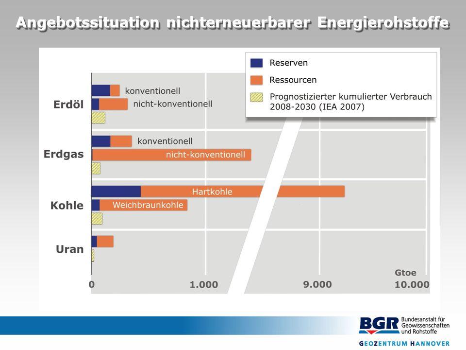 Angebotssituation nichterneuerbarer Energierohstoffe
