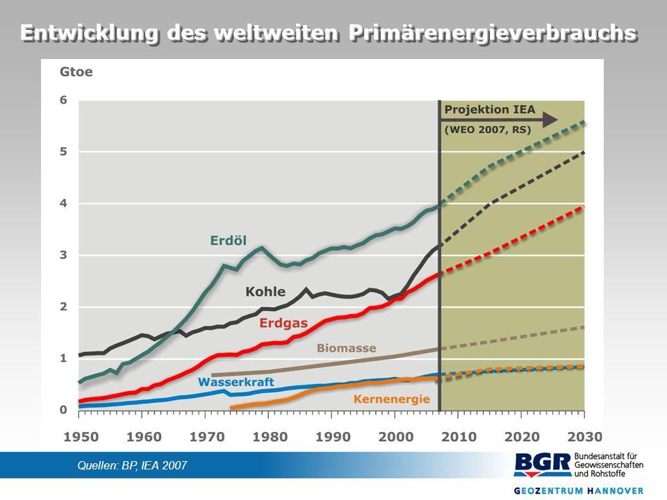 Entwicklung der nominalen Preise für Energieträger