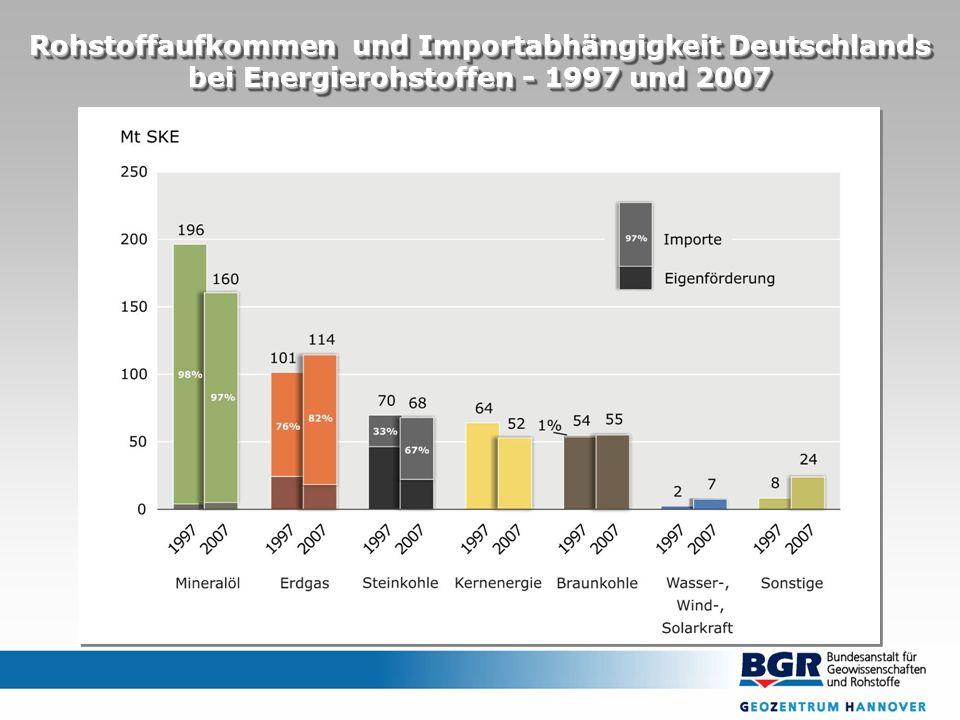 Rohstoffaufkommen und Importabhängigkeit Deutschlands bei Energierohstoffen - 1997 und 2007