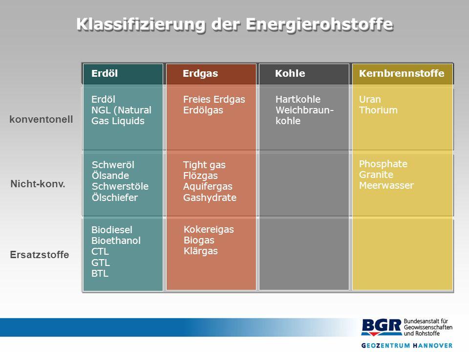 Klassifizierung der Energierohstoffe konventonell Nicht-konv. Ersatzstoffe Kernbrennstoffe Phosphate Granite Meerwasser ErdölErdgas Erdöl NGL (Natural