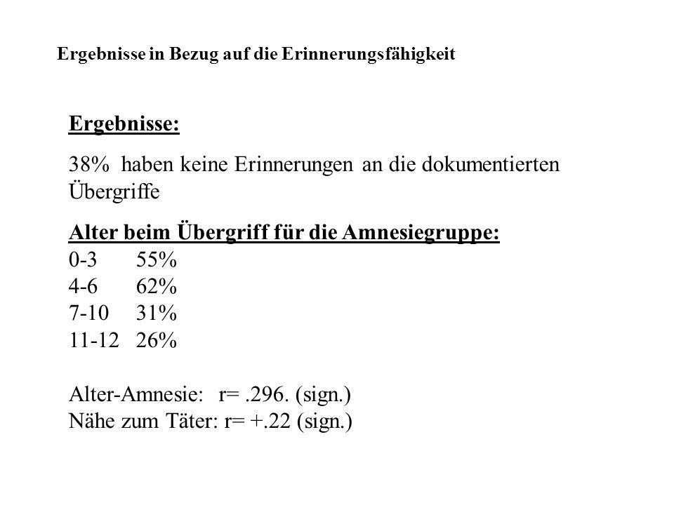 Ergebnisse in Bezug auf die Erinnerungsfähigkeit Ergebnisse: 38% haben keine Erinnerungen an die dokumentierten Übergriffe Alter beim Übergriff für die Amnesiegruppe: 0-355% 4-662% 7-1031% 11-1226% Alter-Amnesie: r=.296.