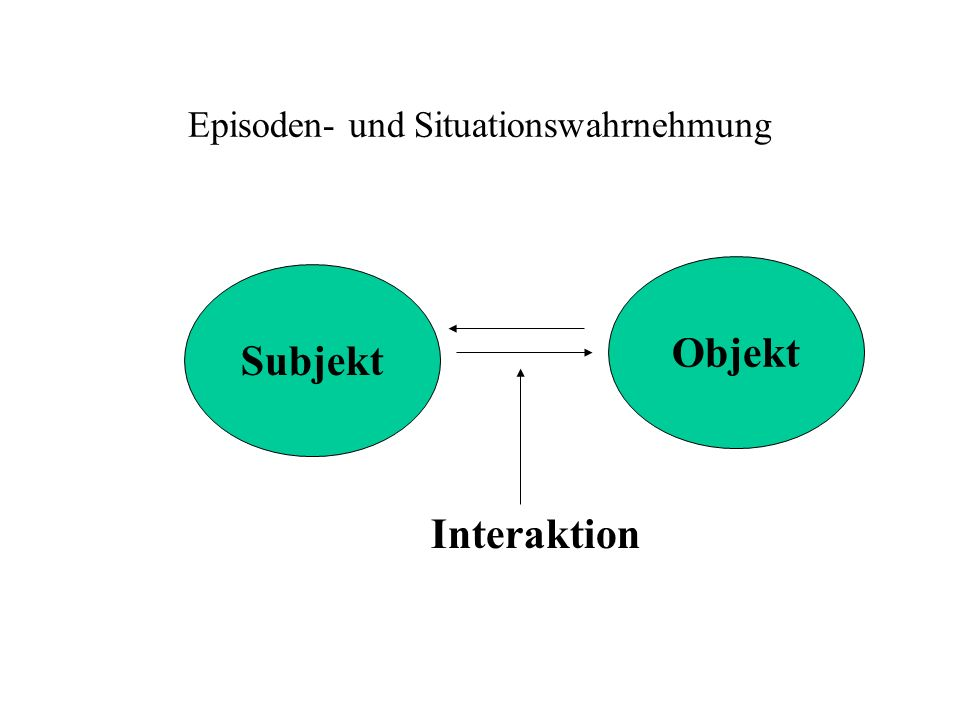 Episoden- und Situationswahrnehmung Subjekt Objekt Interaktion
