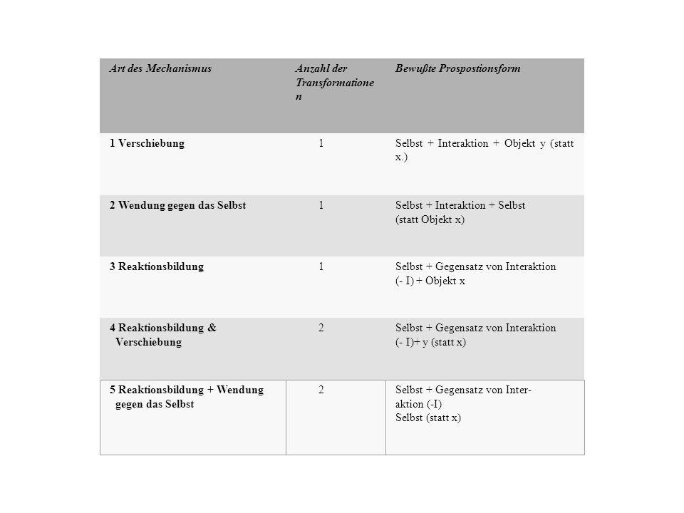 Art des Mechanismus Anzahl der Transformatione n Bewußte Prospostionsform 1 Verschiebung 1Selbst + Interaktion + Objekt y (statt x.) 2 Wendung gegen das Selbst 1Selbst + Interaktion + Selbst (statt Objekt x) 3 Reaktionsbildung 1Selbst + Gegensatz von Interaktion (- I) + Objekt x 4 Reaktionsbildung & Verschiebung 2Selbst + Gegensatz von Interaktion (- I)+ y (statt x) 5 Reaktionsbildung + Wendung gegen das Selbst 2Selbst + Gegensatz von Inter- aktion (-I) Selbst (statt x)