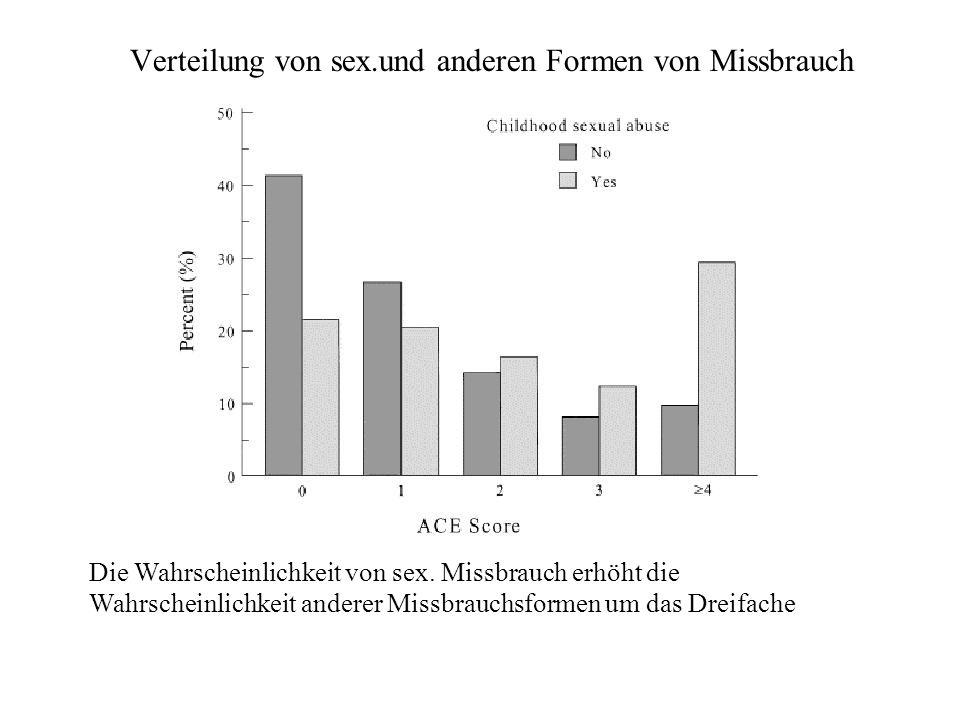Verteilung von sex.und anderen Formen von Missbrauch Die Wahrscheinlichkeit von sex.