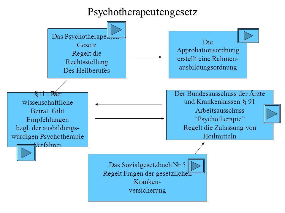 Das Psychotherapeuten- Gesetz Regelt die Rechtsstellung Des Heilberufes Die Approbationsordnung erstellt eine Rahmen- ausbildungsordnung Das Sozialgesetzbuch Nr 5 Regelt Fragen der gesetzlichen Kranken- versicherung §11 : Der wissenschaftliche Beirat.