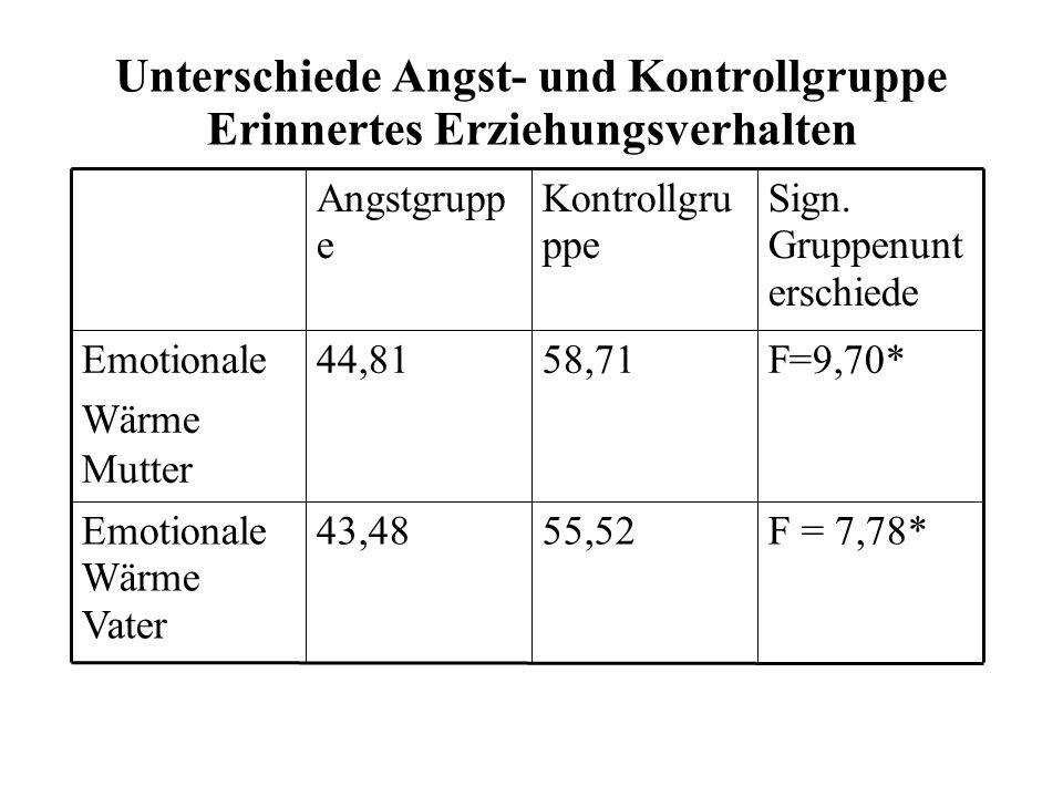 Unterschiede Angst- und Kontrollgruppe Erinnertes Erziehungsverhalten F = 7,78*55,5243,48Emotionale Wärme Vater F=9,70*58,7144,81Emotionale Wärme Mutter Sign.