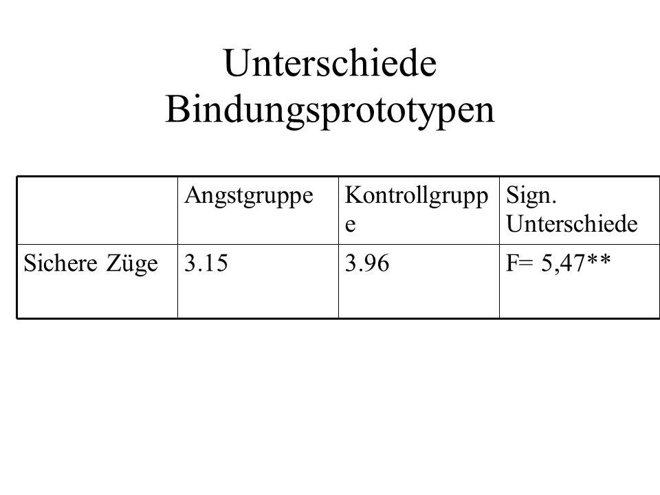 Unterschiede Bindungsprototypen F= 5,47**3.963.15Sichere Züge Sign.
