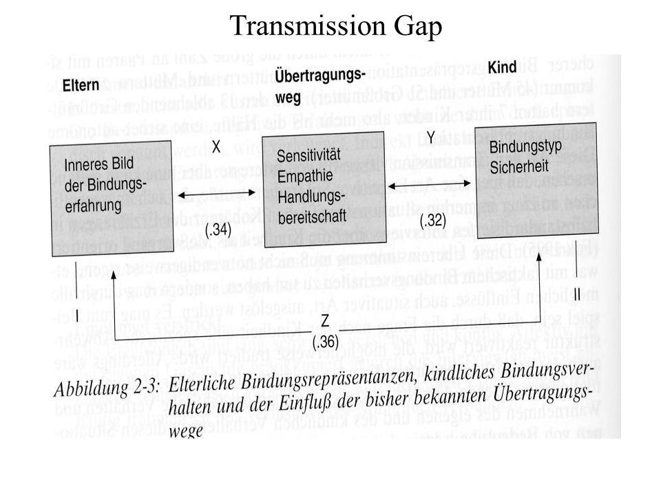 Transmission Gap