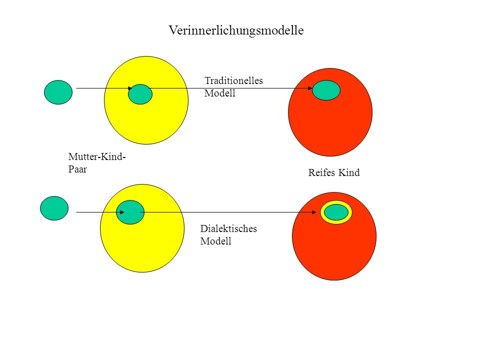 Traditionelles Modell Reifes Kind Mutter-Kind- Paar Dialektisches Modell Verinnerlichungsmodelle