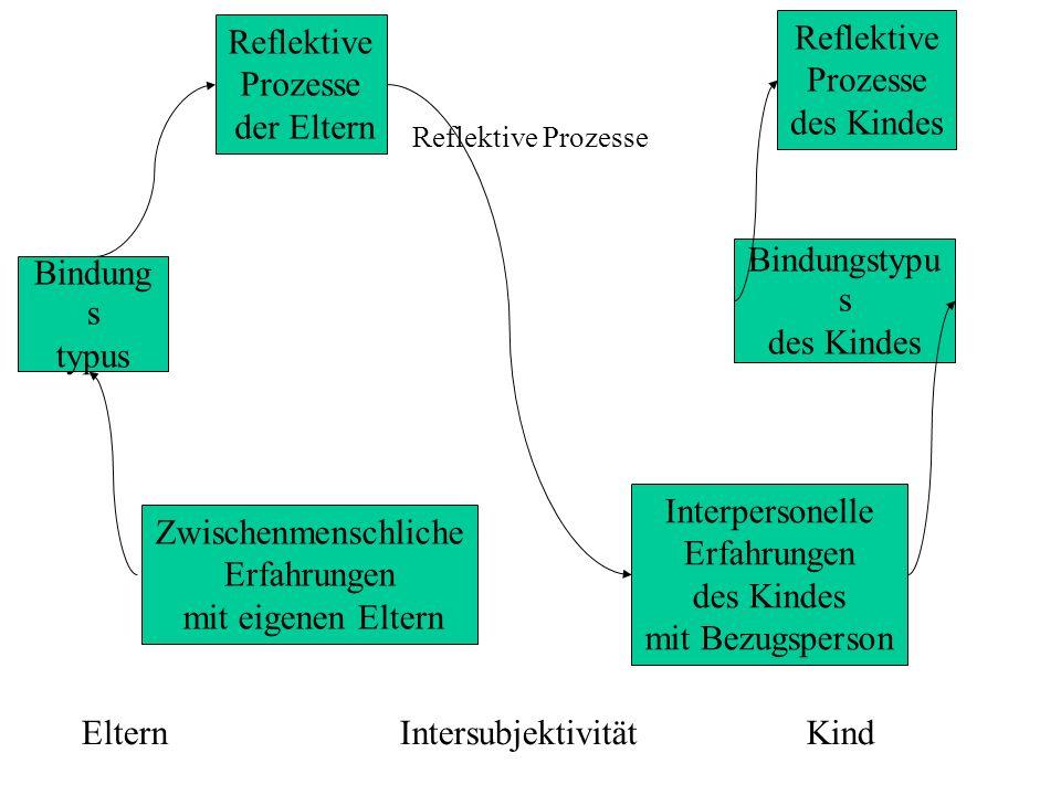 ElternIntersubjektivitätKind Bindung s typus Reflektive Prozesse der Eltern Zwischenmenschliche Erfahrungen mit eigenen Eltern Interpersonelle Erfahrungen des Kindes mit Bezugsperson Bindungstypu s des Kindes Reflektive Prozesse des Kindes Reflektive Prozesse