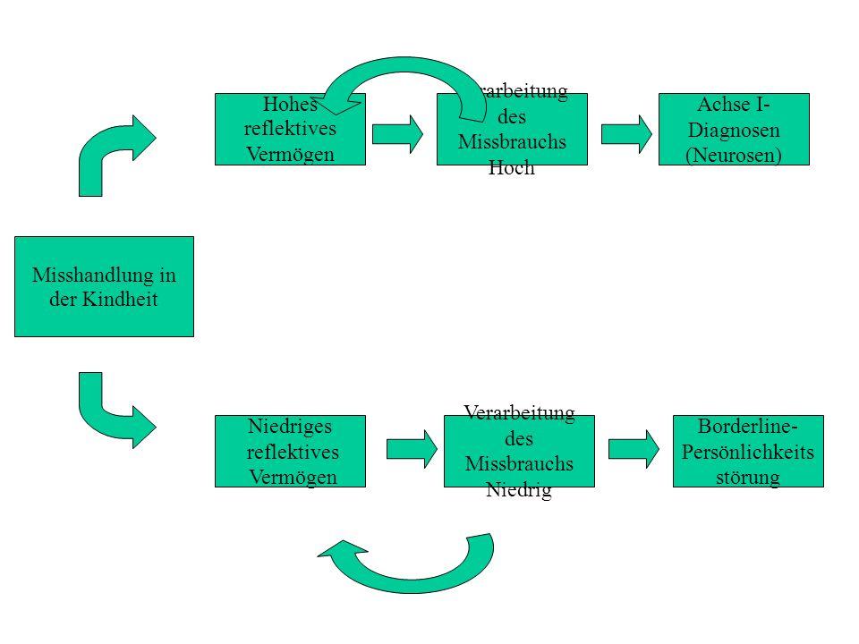 Misshandlung in der Kindheit Hohes reflektives Vermögen Niedriges reflektives Vermögen Verarbeitung des Missbrauchs Niedrig Borderline- Persönlichkeits störung Verarbeitung des Missbrauchs Hoch Achse I- Diagnosen (Neurosen)