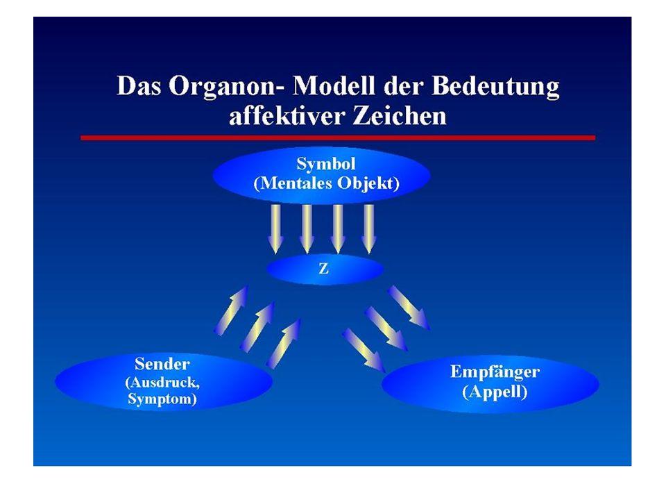 Das Organon Modell
