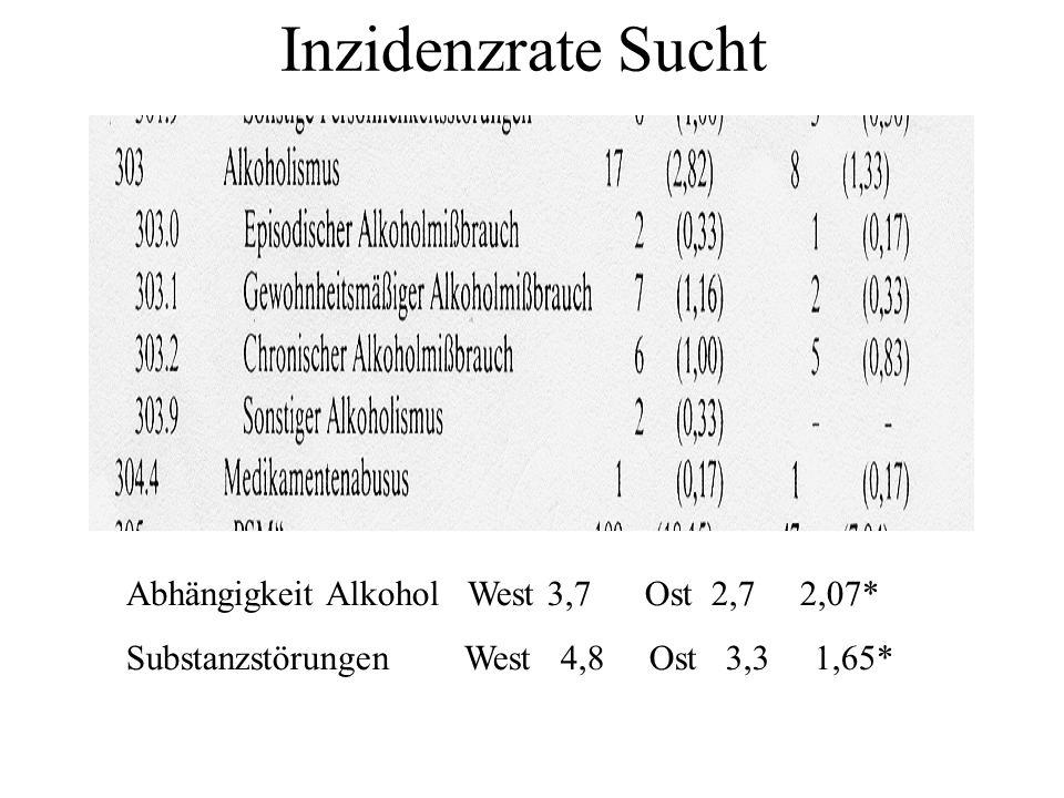 Inzidenzrate Sucht Abhängigkeit Alkohol West 3,7 Ost 2,7 2,07* Substanzstörungen West 4,8 Ost 3,3 1,65*