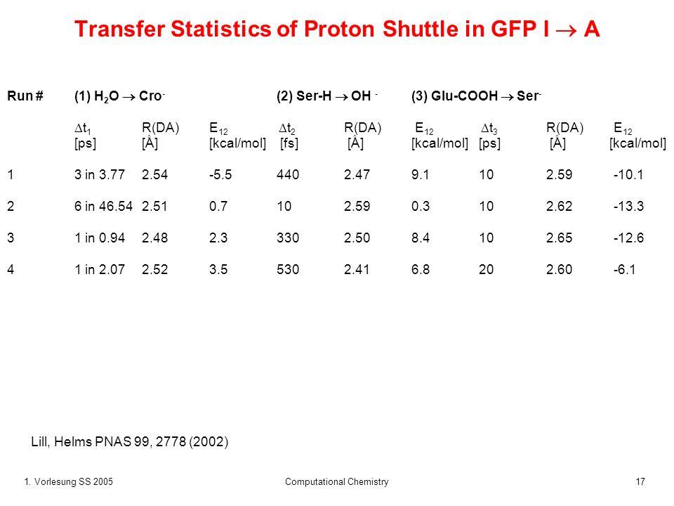1. Vorlesung SS 2005 Computational Chemistry17 Transfer Statistics of Proton Shuttle in GFP I A Run #(1) H 2 O Cro - (2) Ser-H OH - (3) Glu-COOH Ser -