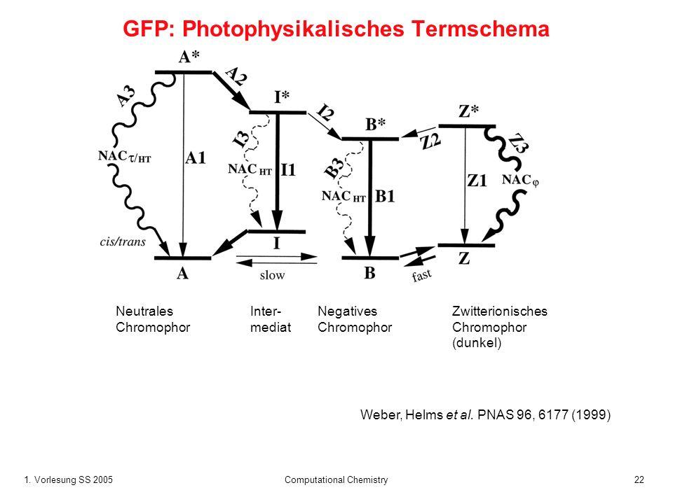 1. Vorlesung SS 2005 Computational Chemistry22 Weber, Helms et al. PNAS 96, 6177 (1999) GFP: Photophysikalisches Termschema NeutralesInter-Negatives Z