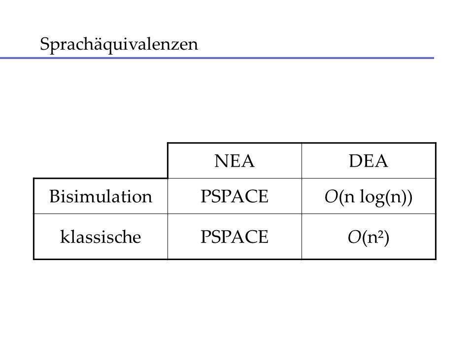 Sprachäquivalenzen NEADEA BisimulationPSPACEO(n log(n)) klassischePSPACEO(n²)
