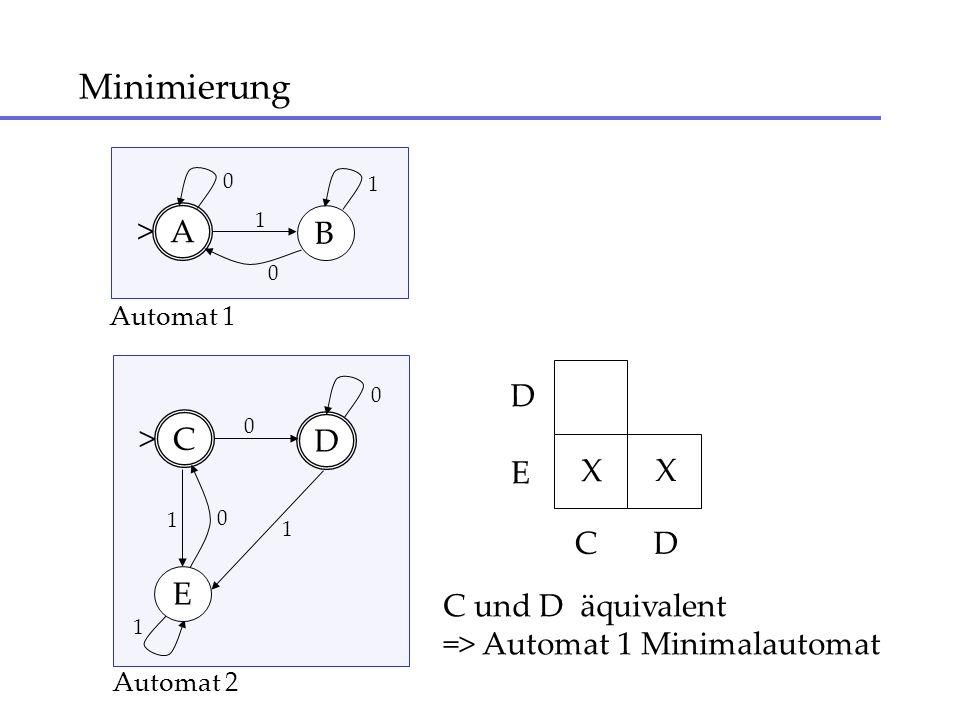 Minimierung A B 1 > 0 1 0 C D 1 > 0 1 0 E 1 0 C D DEDE X Automat 1 Automat 2 C und D äquivalent => Automat 1 Minimalautomat X