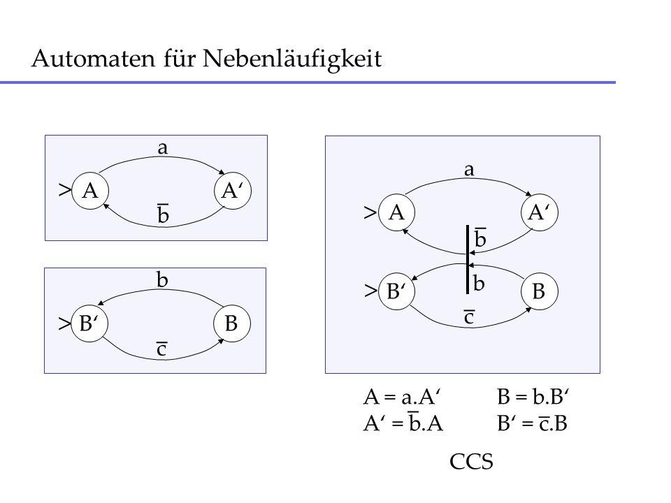 Automaten für Nebenläufigkeit AA a BB c _ BB b c _ AA a b _ A = a.AB = b.B A = b.AB = c.B _ _ b _ b CCS > > > >