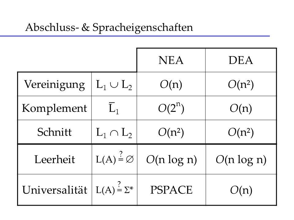 Vereinigung von Automaten M1M1 M2M2 F1F1 s1s1 > F2F2 s2s2 > s > ε ε M M = (Q 1 Q 2 {s},, 1 2 {(s, ε,s 1 ),(s, ε,s 2 )}, s, F 1 F 2 ) M1 = (Q 1,, 1, s 1, F 1 ) M2 = (Q 2,, 2, s 2, F 2 )