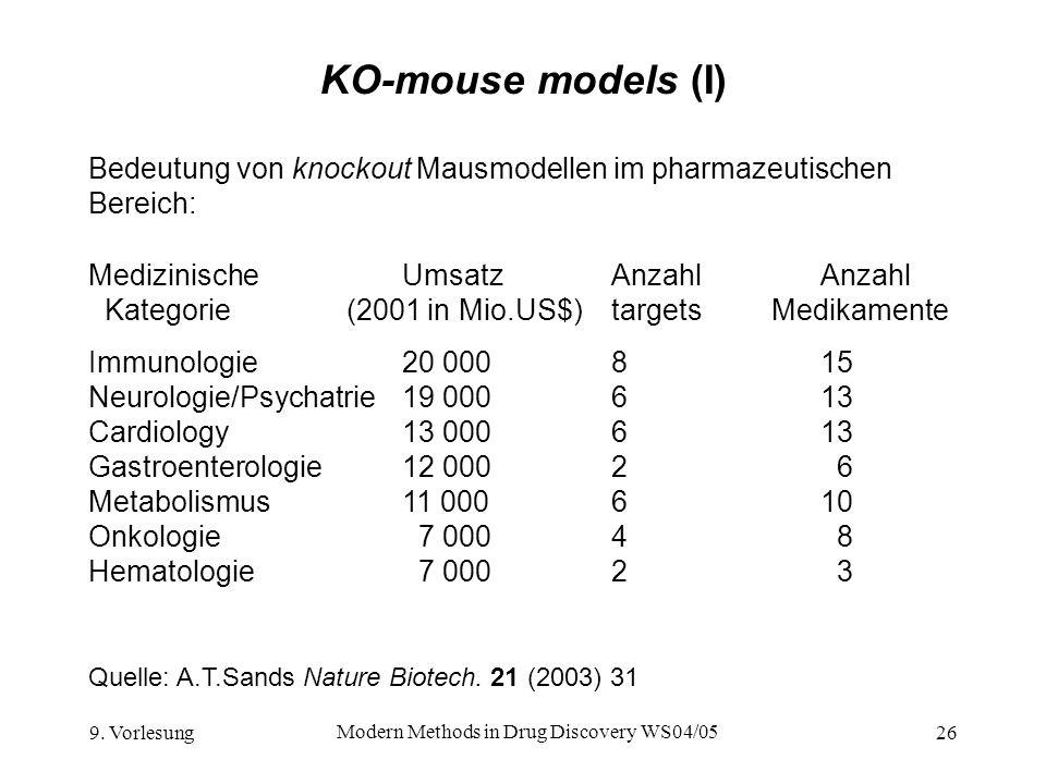 9. Vorlesung Modern Methods in Drug Discovery WS04/05 26 KO-mouse models (I) Bedeutung von knockout Mausmodellen im pharmazeutischen Bereich: Quelle: