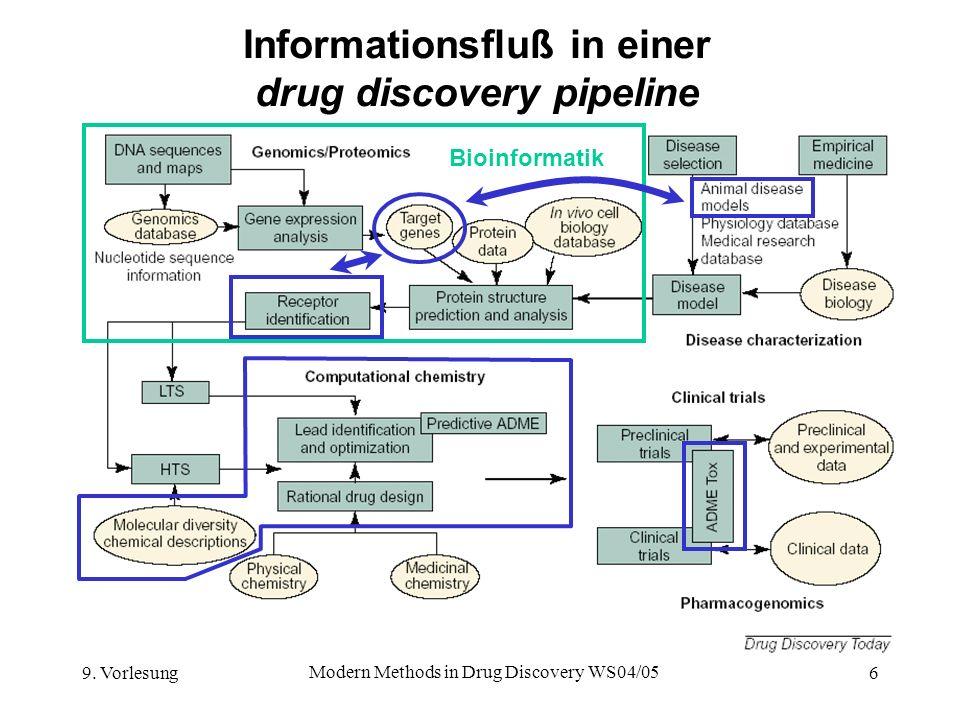 9. Vorlesung Modern Methods in Drug Discovery WS04/05 6 Informationsfluß in einer drug discovery pipeline Bioinformatik