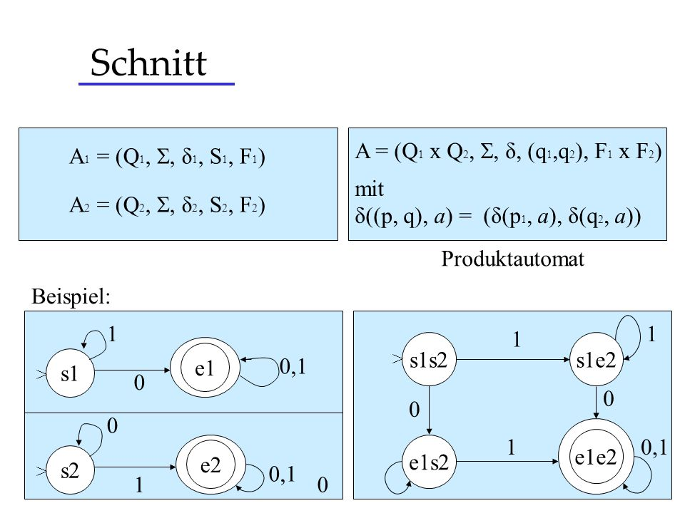 Schnitt A 1 = (Q 1,, δ 1, S 1, F 1 ) A 2 = (Q 2,, δ 2, S 2, F 2 ) mit δ((p, q), a) = (δ(p 1, a), δ(q 2, a)) s1 s2 e1 e2 > > 0 1 0,1 1 0 s1s2 > s1e2 e1