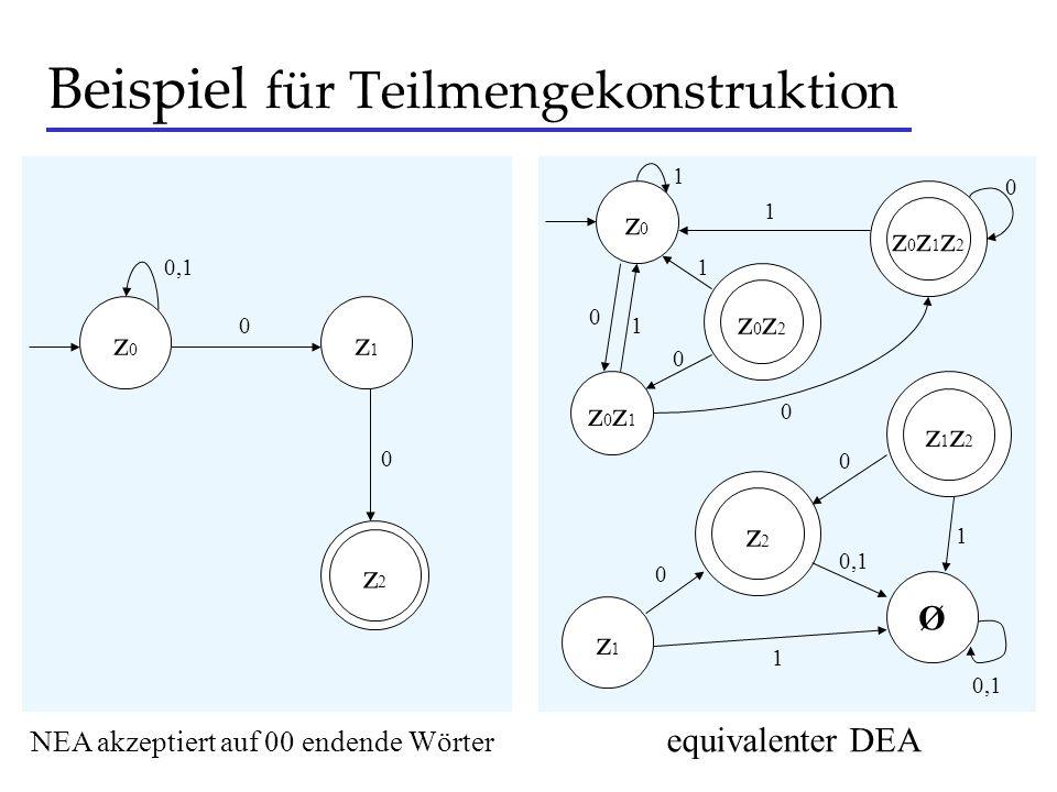 Beispiel für Teilmengekonstruktion z0z0 z1z1 z2z2 0,1 0 NEA akzeptiert auf 00 endende Wörter z0z0 z0z1z2z0z1z2 z0z1z0z1 z0z2z0z2 0 0 0 1 0 1 0 1 z1z1