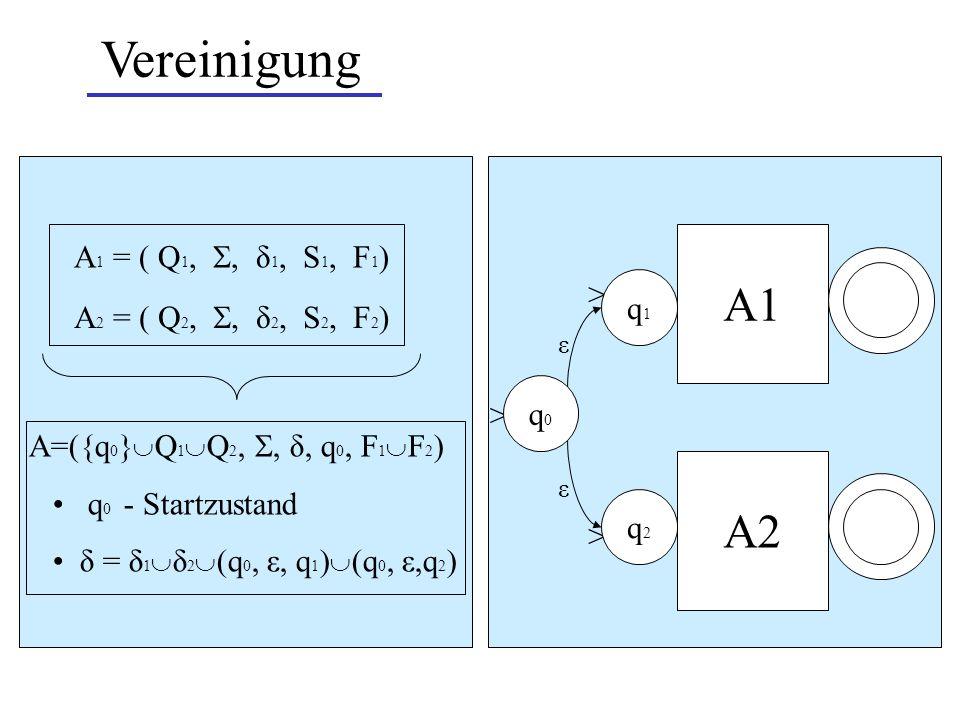 Vereinigung A1 ε ε A 1 = ( Q 1,, δ 1, S 1, F 1 ) > > > A=({q 0 } Q 1 Q 2,, δ, q 0, F 1 F 2 ) q 0 - Startzustand δ = δ 1 δ 2 (q 0, ε, q 1 ) (q 0, ε,q 2