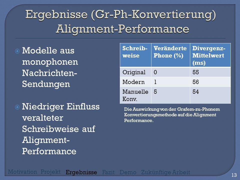 13 Modelle aus monophonen Nachrichten- Sendungen Niedriger Einfluss veralteter Schreibweise auf Alignment- Performance Schreib- weise Veränderte Phone (%) Divergenz- Mittelwert (ms) Original055 Modern156 Manuelle Konv.