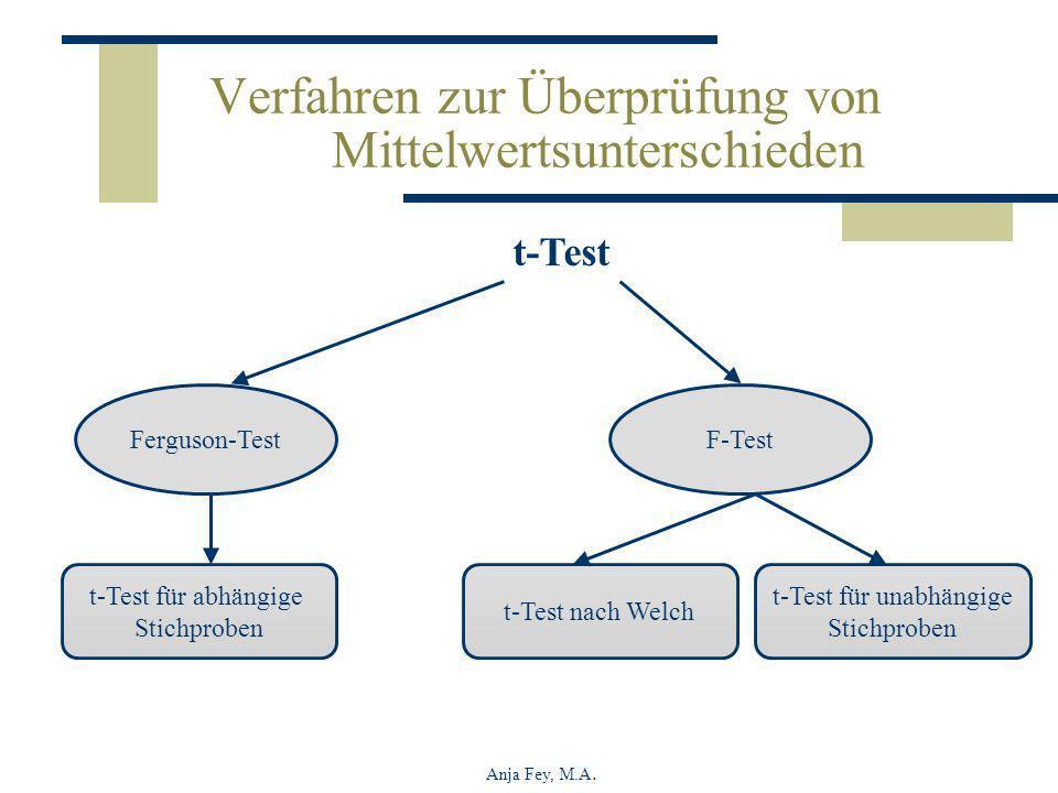Anja Fey, M.A. Verfahren zur Überprüfung von Mittelwertsunterschieden t-Test F-Test t-Test für abhängige Stichproben Ferguson-Test t-Test nach Welch t