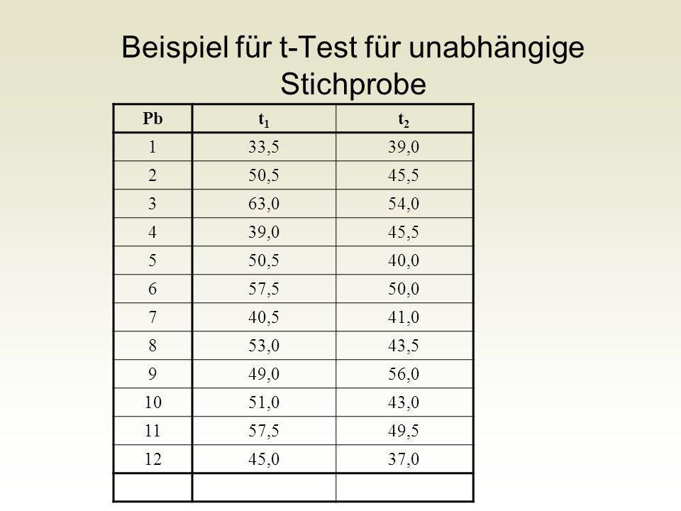 Beispiel für t-Test für unabhängige Stichprobe Pbt1t1 t2t2 133,539,0 250,545,5 363,054,0 439,045,5 550,540,0 657,550,0 740,541,0 853,043,5 949,056,0 1