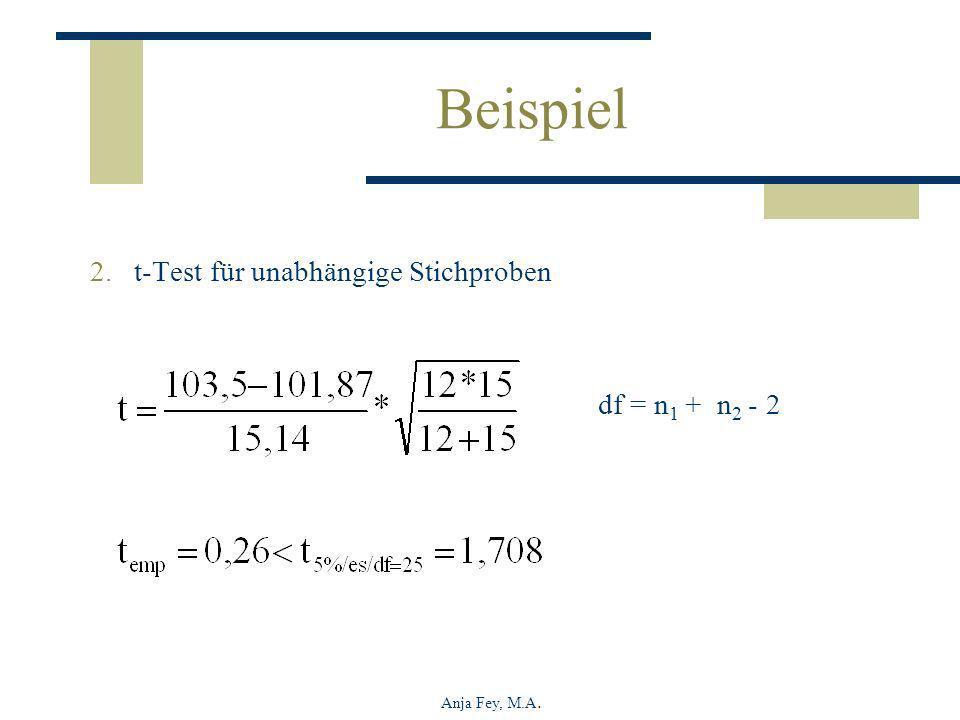 Anja Fey, M.A. Beispiel 2.t-Test für unabhängige Stichproben df = n 1 + n 2 - 2