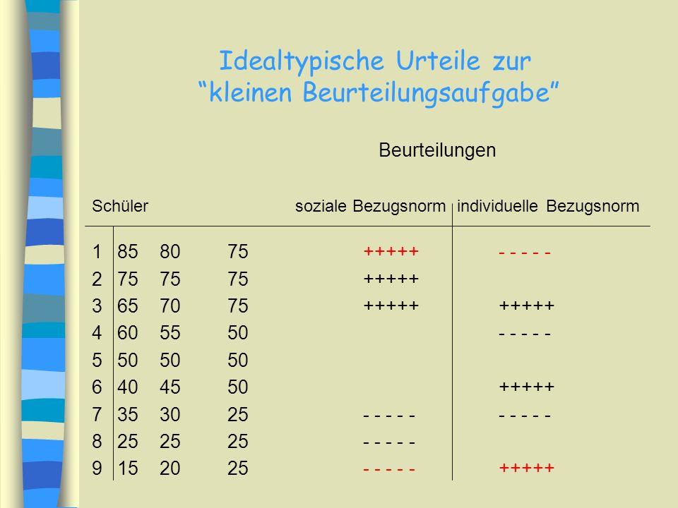 Idealtypische Urteile zur kleinen Beurteilungsaufgabe Beurteilungen Schülersoziale Bezugsnorm individuelle Bezugsnorm 1858075+++++- - - - - 2757575+++++ 3657075++++++++++ 4605550- - - - - 5505050 6404550+++++ 7353025- - - - -- - - - - 8252525- - - - - 9152025- - - - -+++++