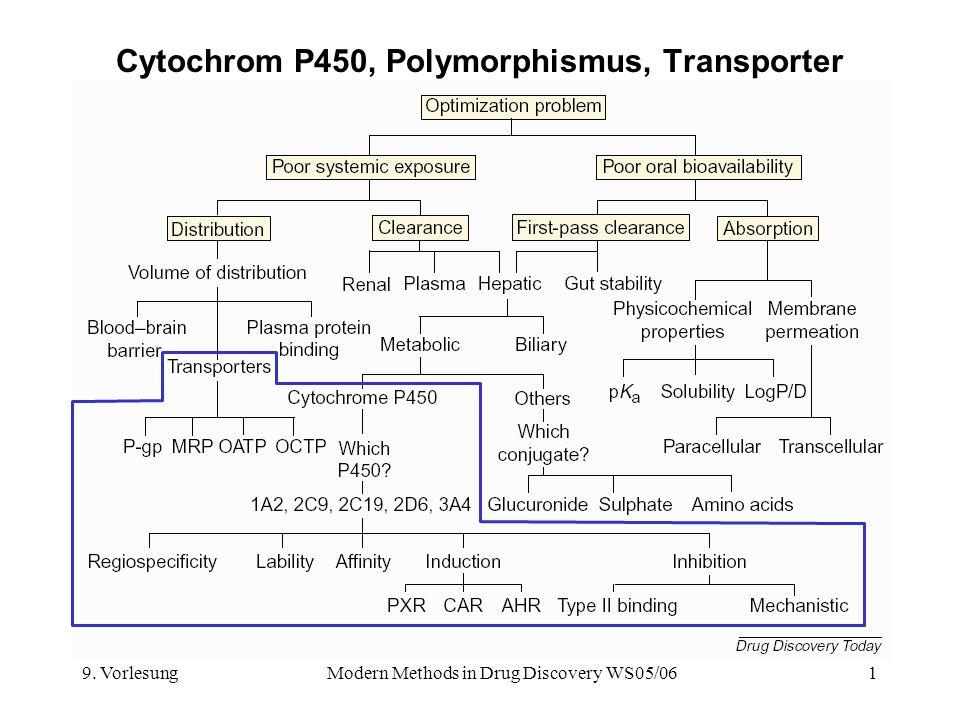 9. VorlesungModern Methods in Drug Discovery WS05/061 Cytochrom P450, Polymorphismus, Transporter