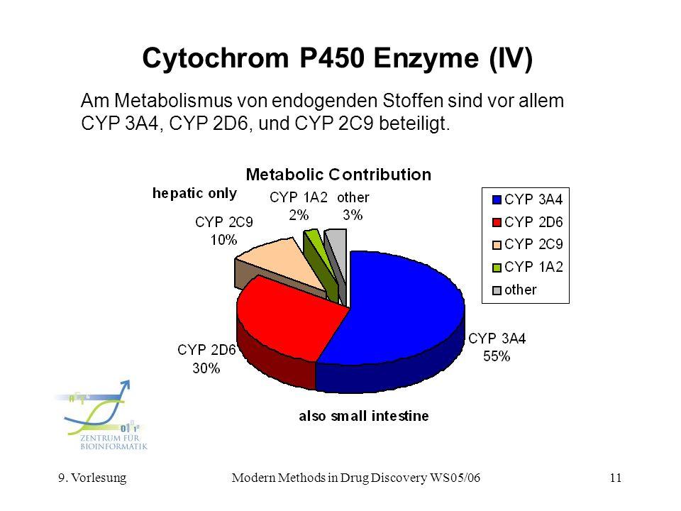 9. VorlesungModern Methods in Drug Discovery WS05/0611 Cytochrom P450 Enzyme (IV) Am Metabolismus von endogenden Stoffen sind vor allem CYP 3A4, CYP 2