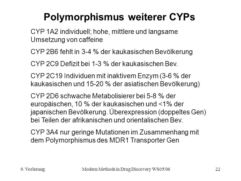 9. VorlesungModern Methods in Drug Discovery WS05/0622 Polymorphismus weiterer CYPs CYP 1A2 individuell; hohe, mittlere und langsame Umsetzung von caf