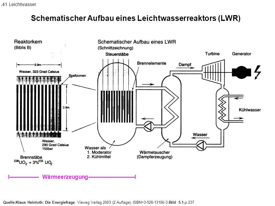 Quelle:Klaus Heinloth: Die Energiefrage, Vieweg Verlag 2003 (2.Auflage), ISBN=3-528-13106-3,Bild 5.1,p.237 Schematischer Aufbau eines Leichtwasserreaktors (LWR).41 Leichtwasser I----------------- Wärmeerzeugung---------------------------I