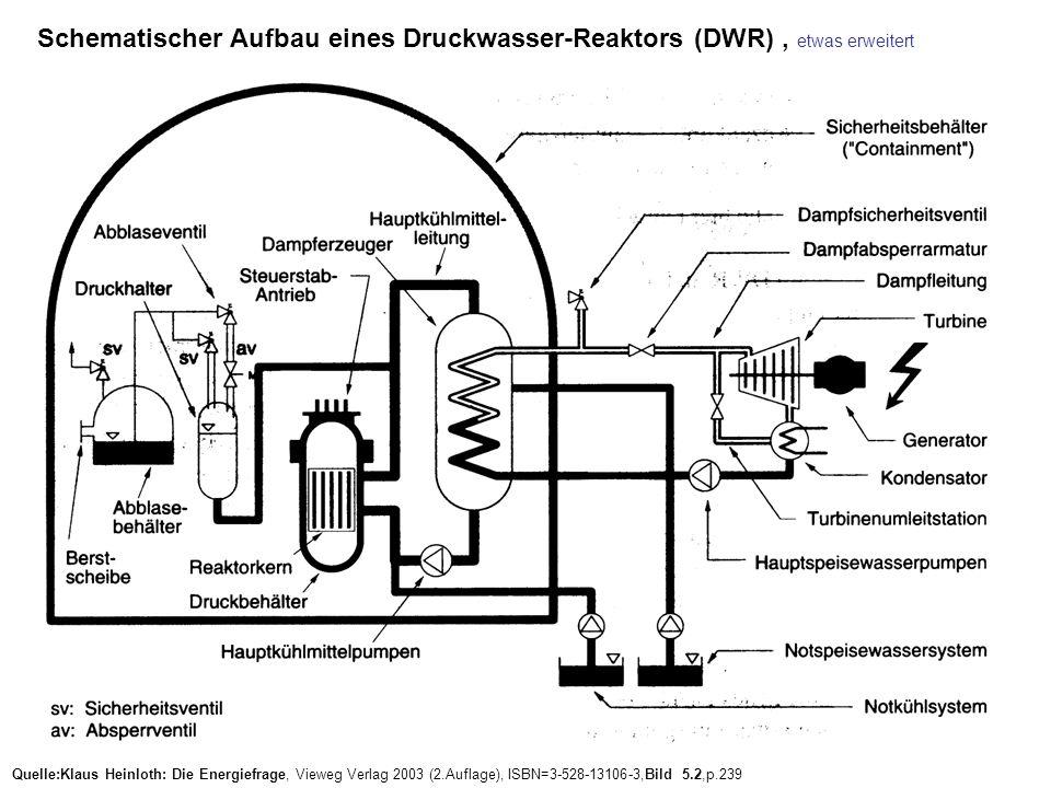Schematischer Aufbau eines Druckwasser-Reaktors (DWR), etwas erweitert Quelle:Klaus Heinloth: Die Energiefrage, Vieweg Verlag 2003 (2.Auflage), ISBN=3-528-13106-3,Bild 5.2,p.239