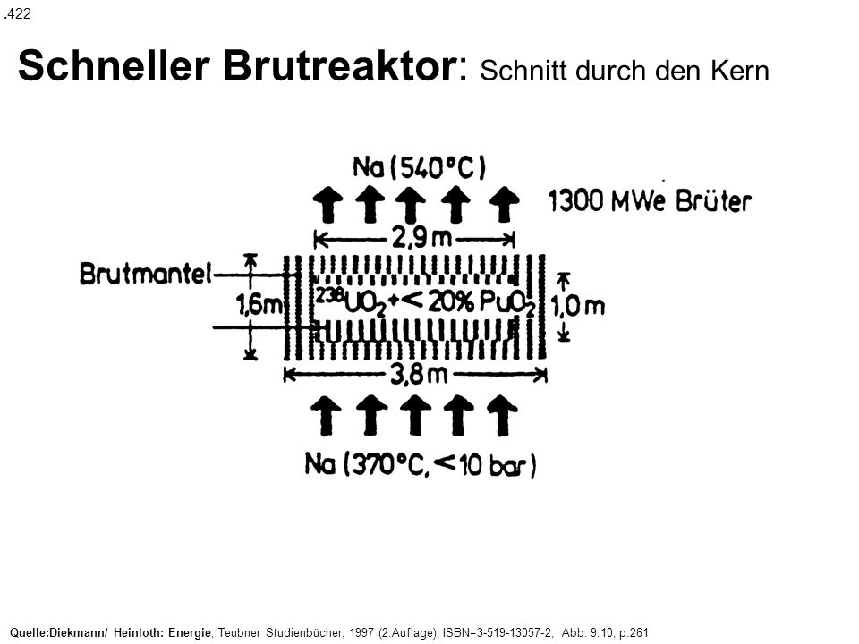 Schneller Brutreaktor: Schnitt durch den Kern.422 Quelle:Diekmann/ Heinloth: Energie, Teubner Studienbücher, 1997 (2.Auflage), ISBN=3-519-13057-2, Abb.