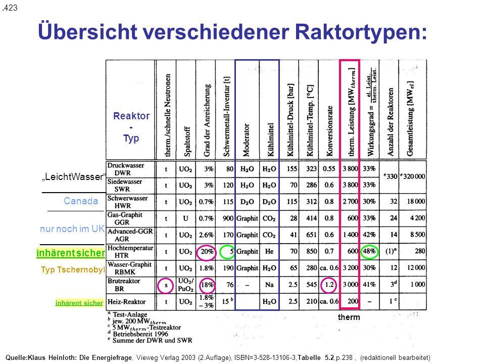 Quelle:Klaus Heinloth: Die Energiefrage, Vieweg Verlag 2003 (2.Auflage), ISBN=3-528-13106-3,Tabelle 5.2,p.238, (redaktionell bearbeitet) therm.