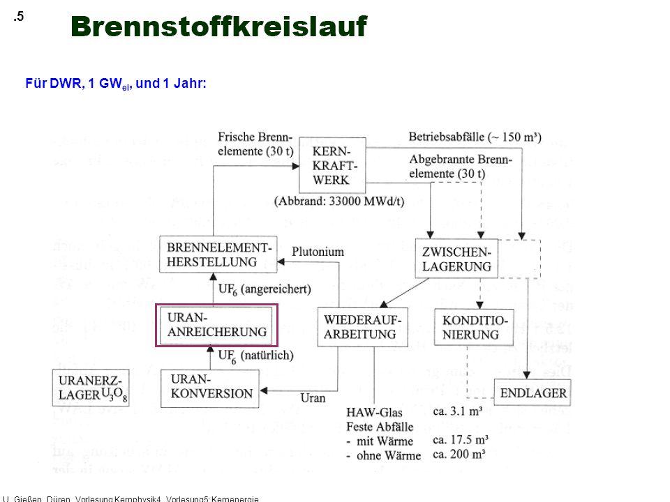U_Gießen_Düren_Vorlesung Kernphysik4_Vorlesung5: Kernenergie.5 Für DWR, 1 GW el, und 1 Jahr: