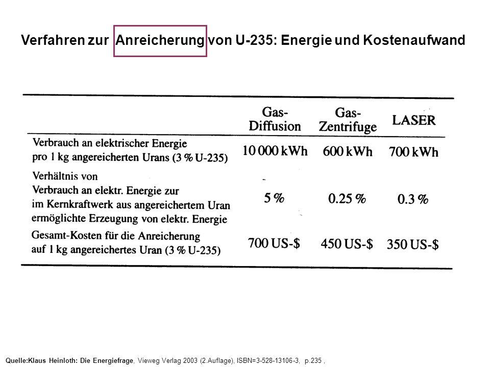 Quelle:Klaus Heinloth: Die Energiefrage, Vieweg Verlag 2003 (2.Auflage), ISBN=3-528-13106-3, p.235, Verfahren zur Anreicherung von U-235: Energie und Kostenaufwand
