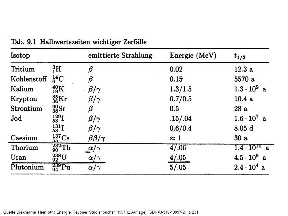 Quelle:Diekmann/ Heinloth: Energie, Teubner Studienbücher, 1997 (2.Auflage), ISBN=3-519-13057-2, p.231.
