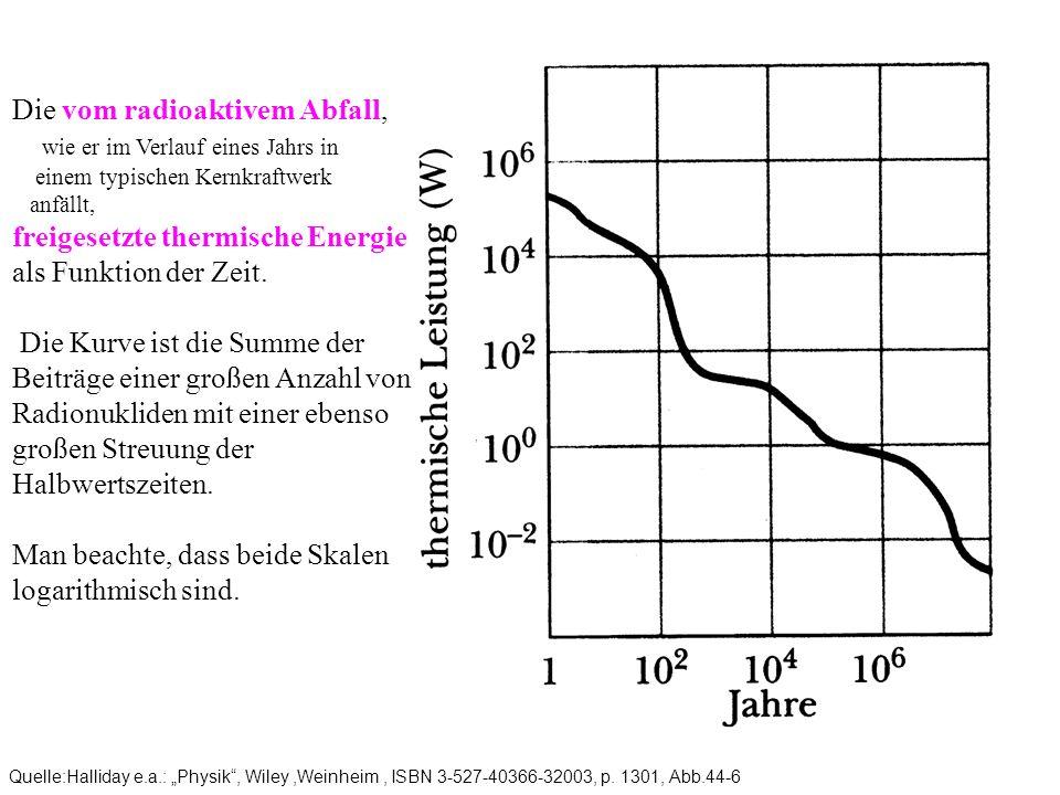 Quelle:Halliday e.a.: Physik, Wiley,Weinheim, ISBN 3-527-40366-32003, p. 1301, Abb.44-6 Die vom radioaktivem Abfall, wie er im Verlauf eines Jahrs in