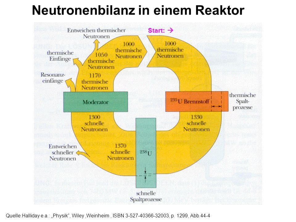 Also: Neutronenbilanz in einem Reaktor: Start: Eine Generation aus 1000 Neutronen trifft auf den 235 U-Brennstoff innerhalb der 238 U-Matrix und den Moderator.