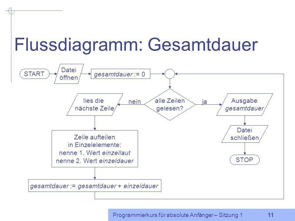 Programmierkurs für absolute Anfänger – Sitzung 1 10 Was ist ein Algorithmus? Bearbeitungsvorschrift, die aus elementaren Grundschritten besteht: Lese