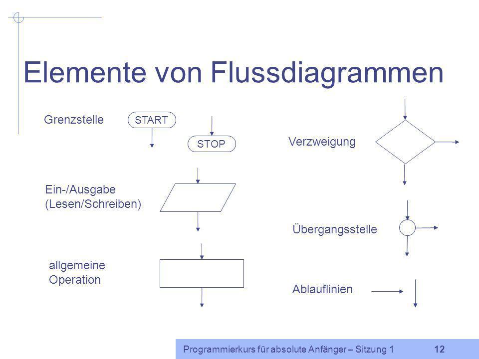 Programmierkurs für absolute Anfänger – Sitzung 1 11 Flussdiagramm: Gesamtdauer START Datei öffnen gesamtdauer := 0 alle Zeilen gelesen? lies die näch