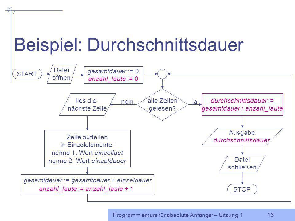 Programmierkurs für absolute Anfänger – Sitzung 1 12 Elemente von Flussdiagrammen Grenzstelle START STOP Ein-/Ausgabe (Lesen/Schreiben) allgemeine Ope