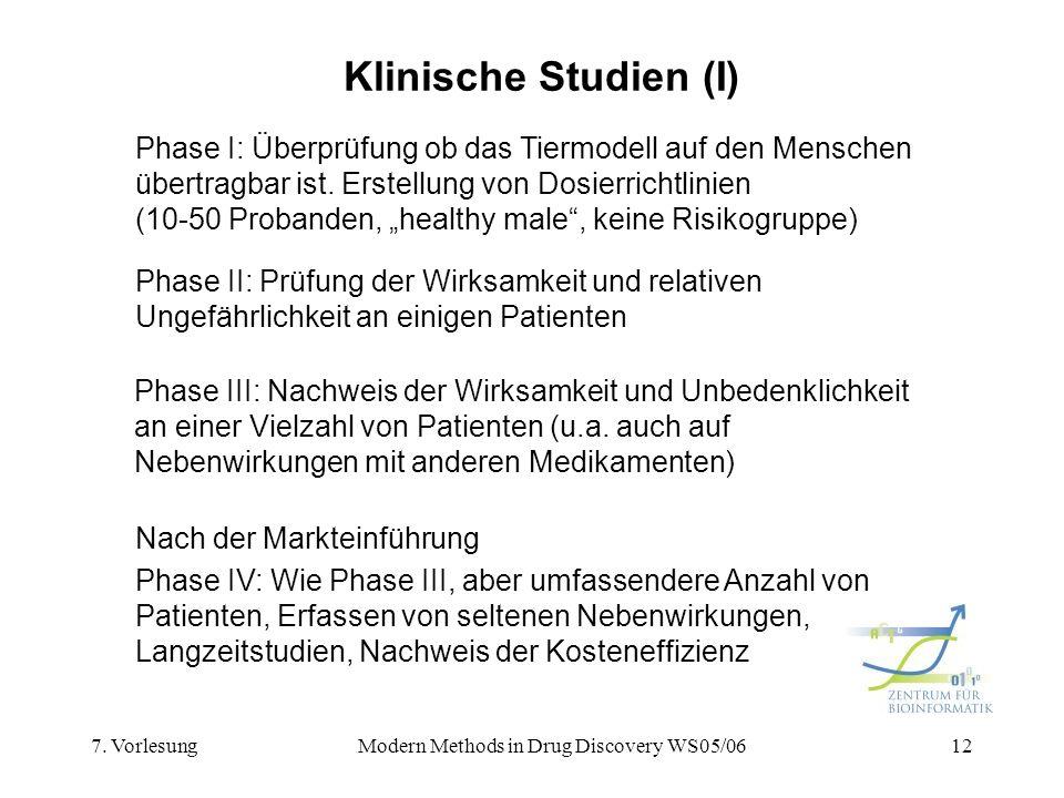 7. VorlesungModern Methods in Drug Discovery WS05/0612 Klinische Studien (I) Phase I: Überprüfung ob das Tiermodell auf den Menschen übertragbar ist.